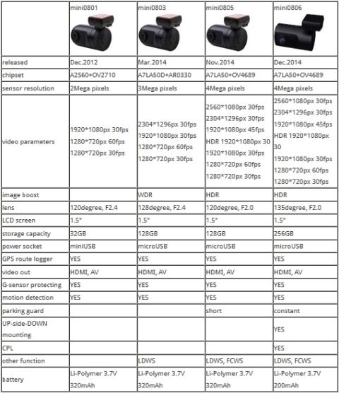 Mini 080X Comparison